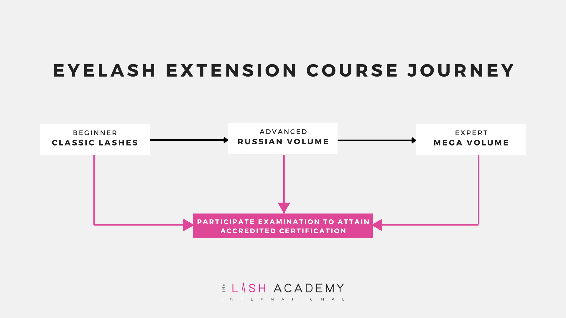 Eyelash Extensions Course Journey The Lash Academy