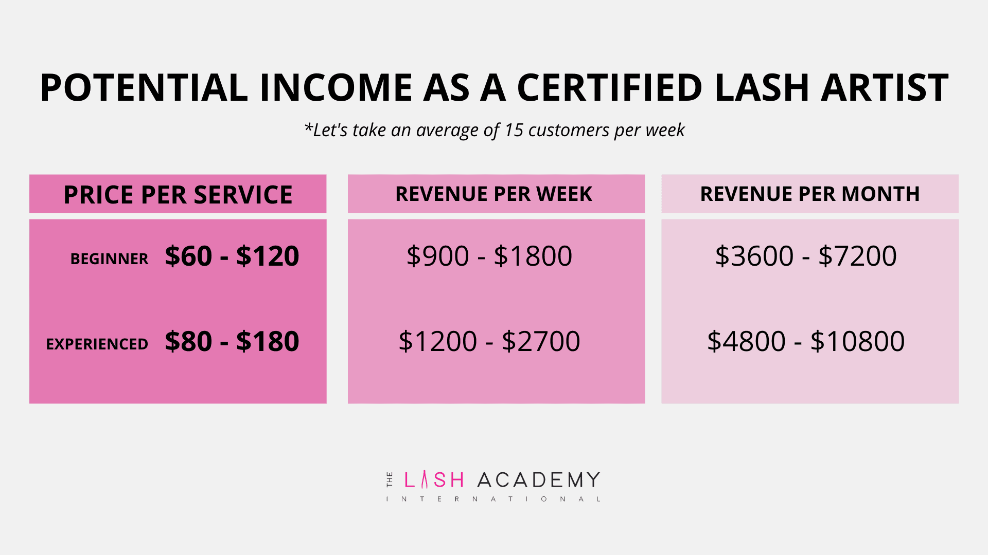 potential income as a certified lash artist The Lash Academy